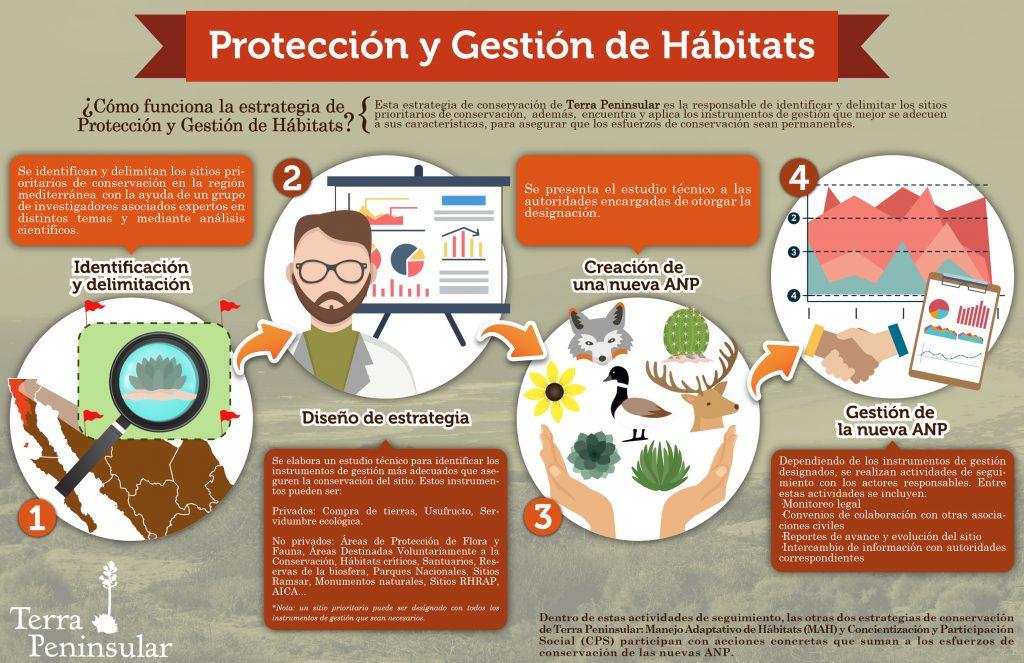 Protección y Gestión de Hábitats