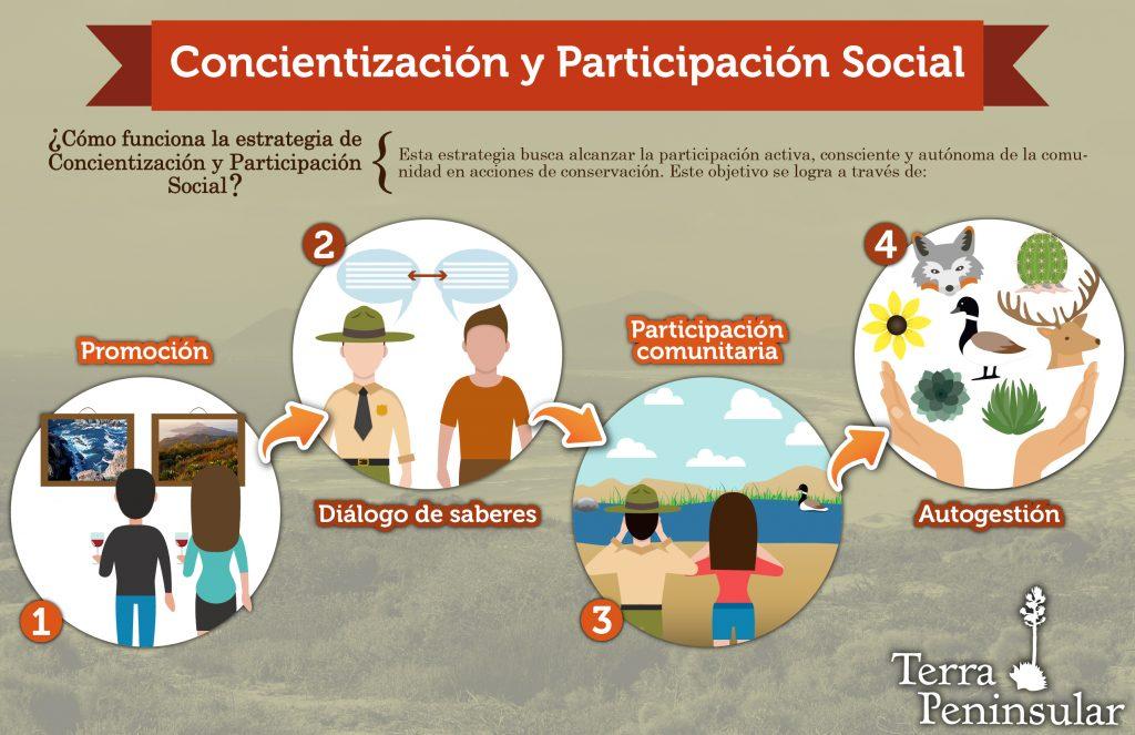 Concientización y Participación Social