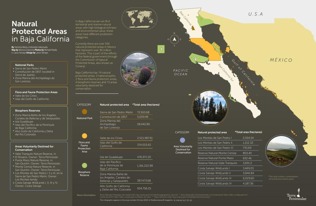 Natural Protected Areas in Baja California